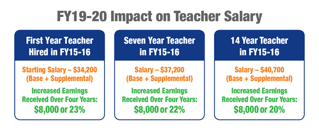 First Year Teacher Hired in FY15-16: Starting salary = $34,200, Base plus Supplemental - Increased earnings received over four years: $8,000 or 23%. Seven Year Teacher in FY 15-16: Salary = $37,200, Base plus Supplemental - Increased earnings received over four years: $8,000 or 22%. Fourteen Year Teacher in FY 15-16: Salary - $40,700 Base plus Supplemental - Increased earnings received over four years: $8,000 or 20%.