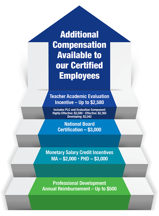 Additional Compensation available to our certified employees: Teacher Academic Evaluation Incentive - Up to $2,580, included PLC and Evaluation Component - Highly Effective: $2,580, Effective: $2,365, Developing: $2,042. National Board Certification - $3,000. Monetary Salary Credit Incentives - MA = $2,000, PhD = $3,000. Professional Development Annual Reimbursement up to $500.