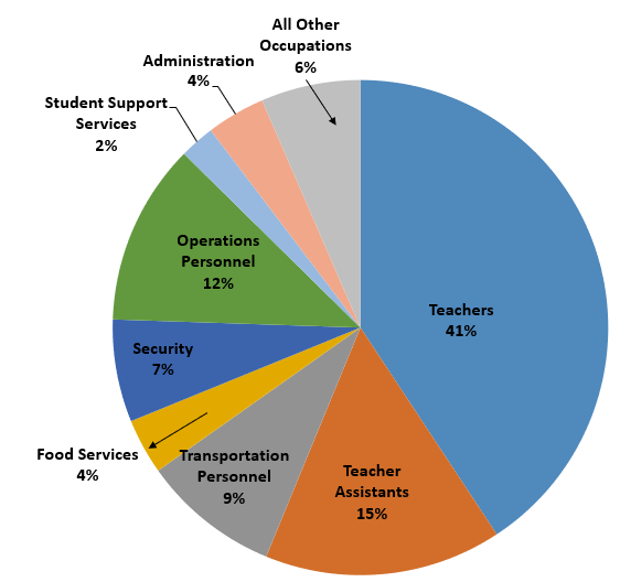 Teachers - 41%, Teacher Assistants - 15%, Transportation Personnel - 9%, Food Services 4% - Security - 7%, Operations Personnel - 12%, Student Support Services - 2%, Administration- 4%, All Other Occupations - 6%